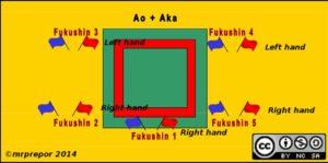 colocacion banderas kata